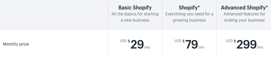How to Setup Shopify Store for your FBA Business